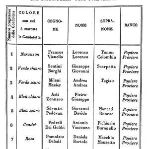 List of participants in the Regatta, in 1846
